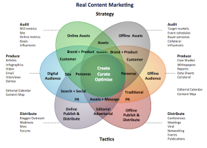 Content Marketing Clarity