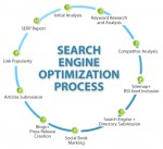 search engine optimization process